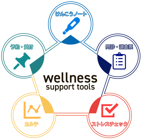 wellnessmap